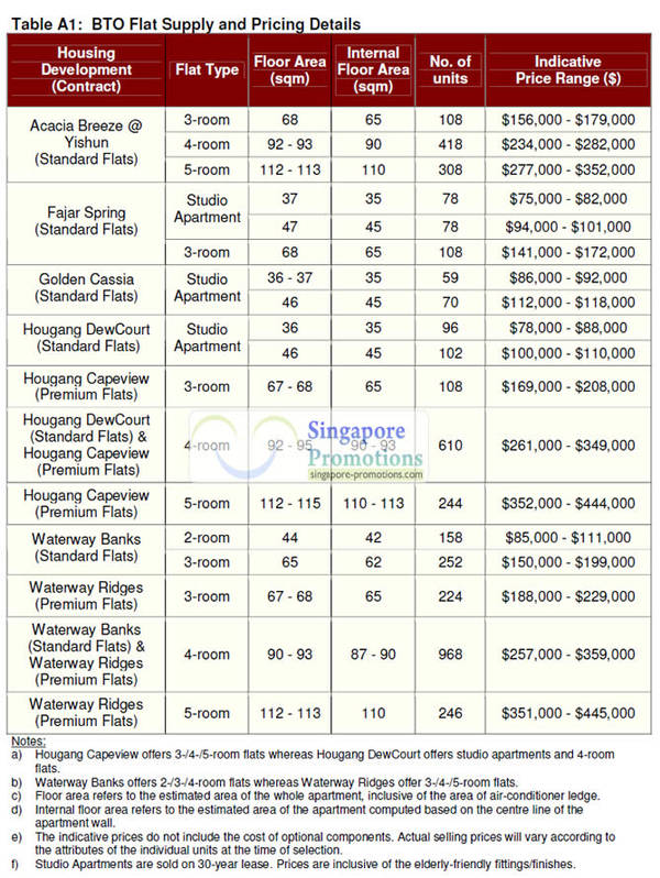 HDB Nov 2011 BTO Prices