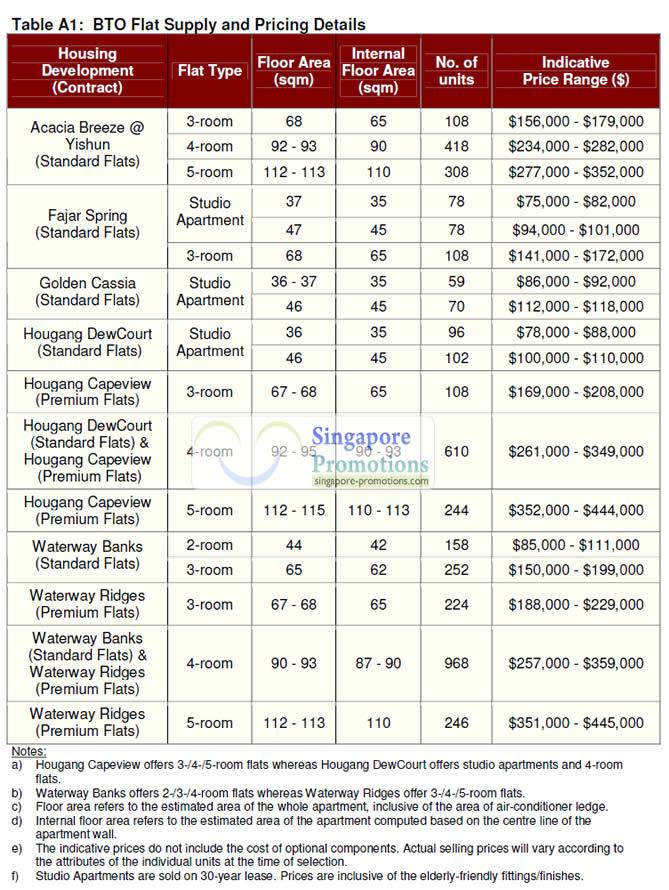 HDB Nov 2011 BTO Prices