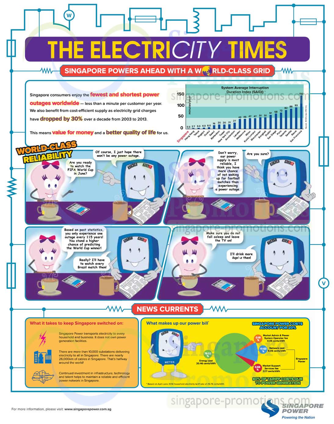 Singapore Electricity Reliability