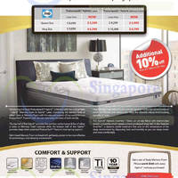Read more about Sealy Posturepedic Hybrid Mattress Features & Price 21 Mar 2015