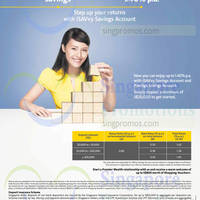 Read more about Maybank Up To 1.40% p.a iSAVvy Savings Account 1 Apr - 30 Jun 2015