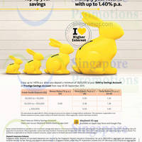 Read more about Maybank up to 1.40% p.a. iSAVvy Savings Account 20 Jul - 30 Sep 2015