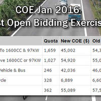 Read more about LTA COE Prices Results For Jan 2016 1st Open Bidding Exercise 6 Jan 2016