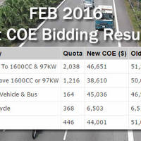 Read more about COE Prices Results For Feb 2016 1st Open Bidding Exercise 3 Feb 2016