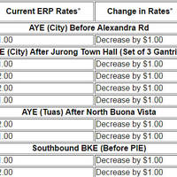 Read more about LTA Reduced ERP Rates For Selected Gantries for June 2016 School Holiday Period from 28 May - 26 Jun 2016
