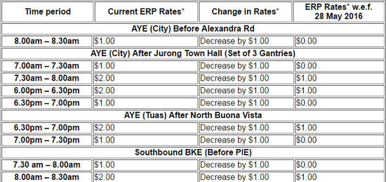 LTA Reduced ERP 23 May 2016