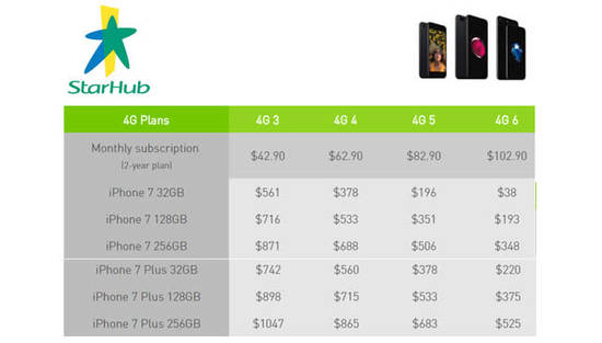 StarHub Apple iPhone 7 Prices & Price Plans