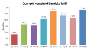 Featured image for SP Services to increase electricity tariffs by 1.26 cents (6.3%) from 1 Jan – 31 Mar 2018