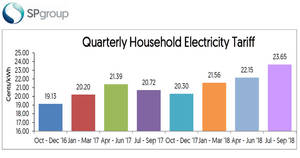 Featured image for SP Services to increase electricity tariffs by 1.50 cents (6.9%) from 1 Jul – 30 Sep 2018