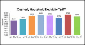 Featured image for SP Services to decrease electricity tariffs by 0.79 cent (3.3%) per kWh from 1 Oct – 31 Dec 2019