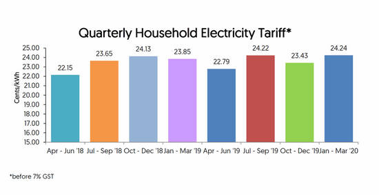 Featured image for (NEWS) Electricity tariffs will increase to the highest rate of 24.24 cents/kWh in more than five years from 1 Jan - 31 Mar 2020
