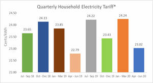 Electricity tariffs will decrease by an average of 5.1% or 1.22 cents per kWh compared with the previous quarter (from 1 April to 30 June 2020)