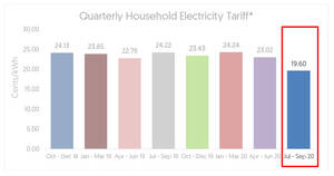 Featured image for Electricity tariffs will decrease by an average of 15.0% or 1.22 cents per kWh from 1 July to 30 September 2020