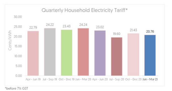 Featured image for Electricity tariffs will decrease by an average of 3.2% or 0.67 cents per kWh from 1 Jan - 31 Mar 2021